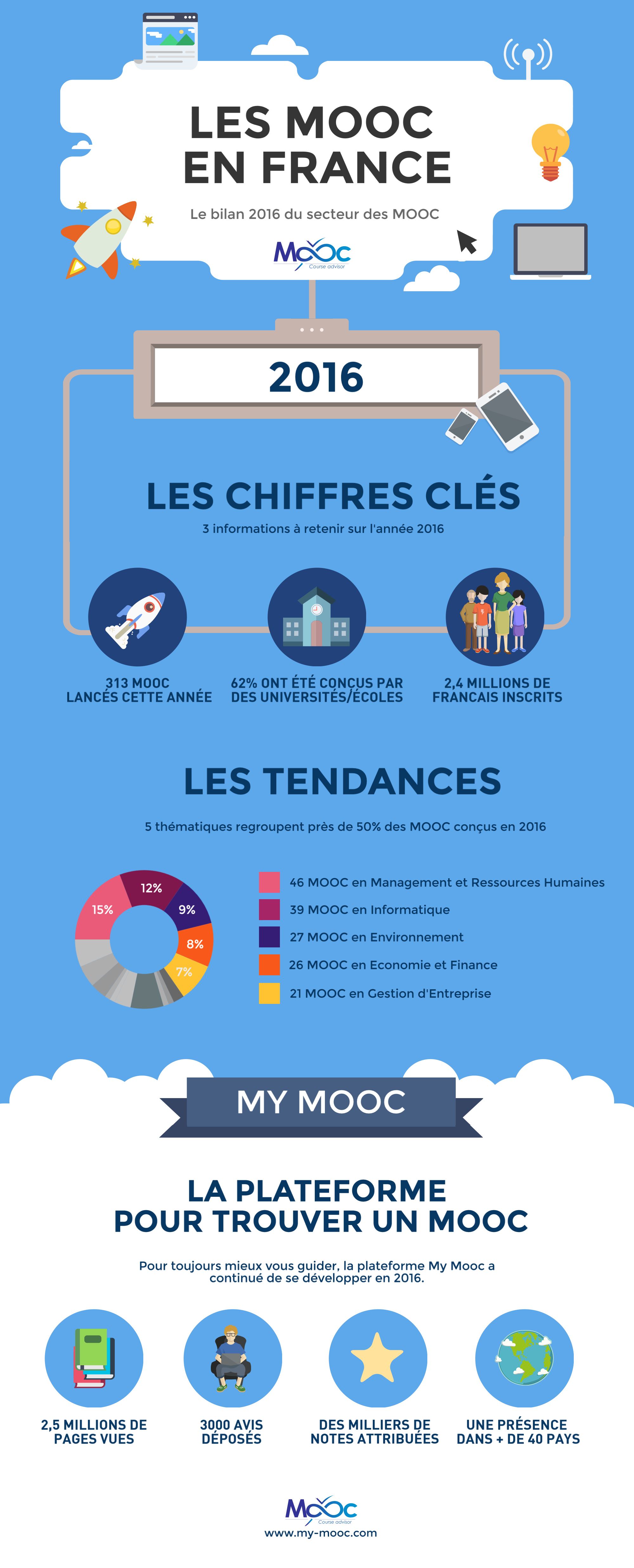 Bilan du secteur MOOC français en 2016